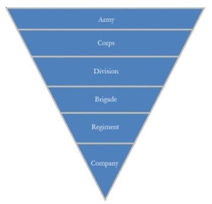 Civil War Military Organization - Essential Civil War Curriculum